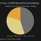 Sey'kal Corporation Holding - Anteile