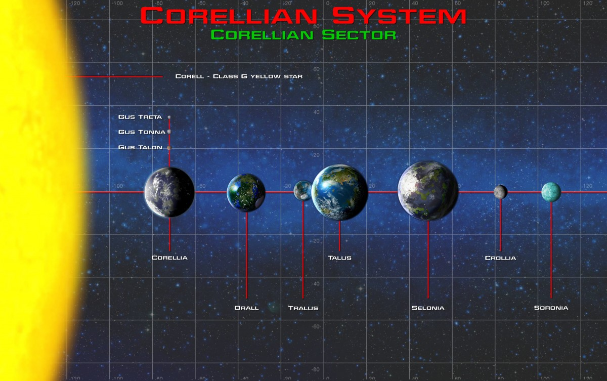 Corellianisches System